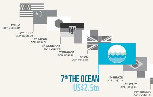 ocean the 7th biggest economy [1]