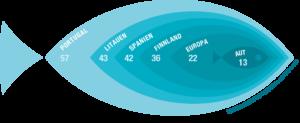 Europas pro Kopf Fischkonsum