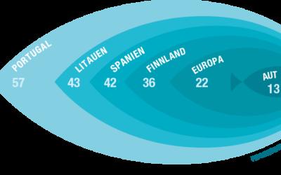 Fish Dependence Day: Europa konsumiert das restliche Jahr importierten Fisch