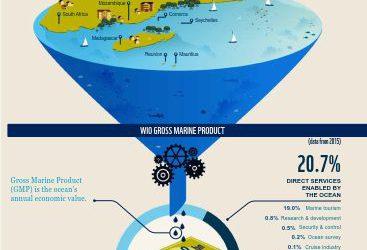Nuevo Informe: Recuperar la economia de la región occidental del Océano Índico