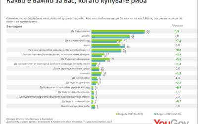 Никулден: Все повече българи избират риба с мисъл за природата