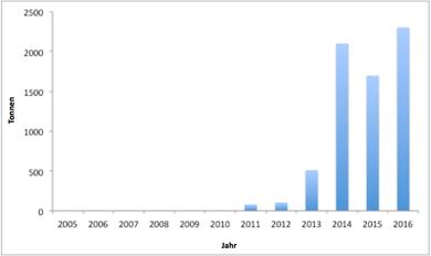 Von Italien gemeldete Importe von gefrorenem Gelbflossen-Thun aus Ghana (2005-2016)