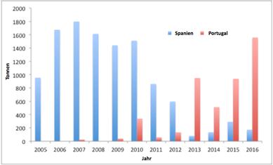 Von Spanien und Portugal gemeldete Importe gefrorenen Schwertfischs aus Panama
