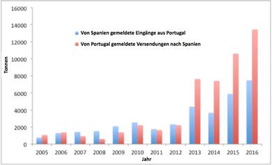 Handel mit gefrorenem Schwertfisch innerhalb der EU* von Portugal nach Spanien